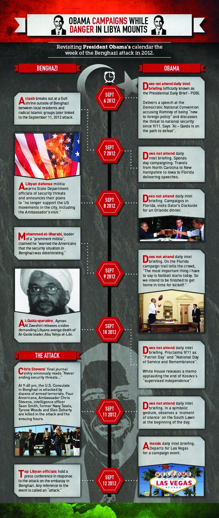 Benghazi Timeline of MIA Obama