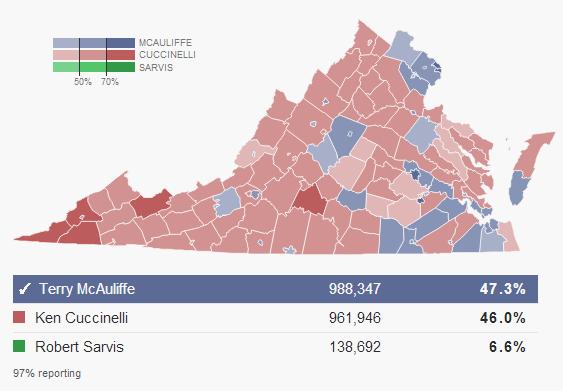 McAuliffe v Cuccinelli polling results